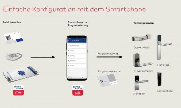 evolo-smart-Systemuebersicht